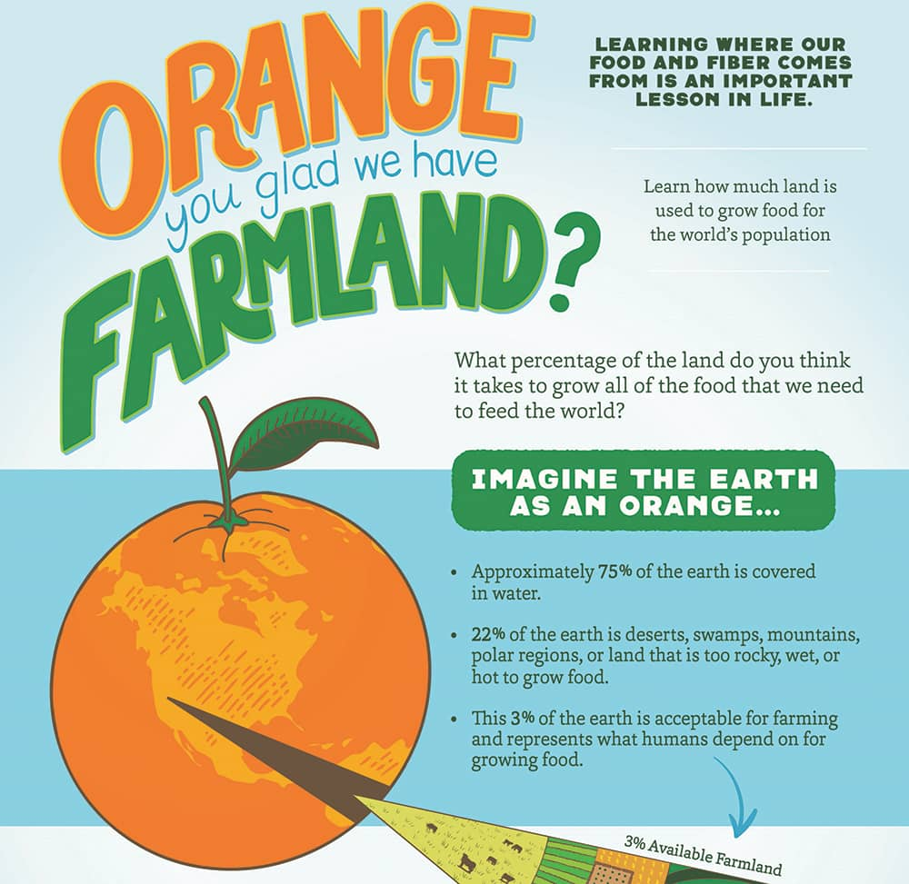 Orange You Glad We Have Farmland